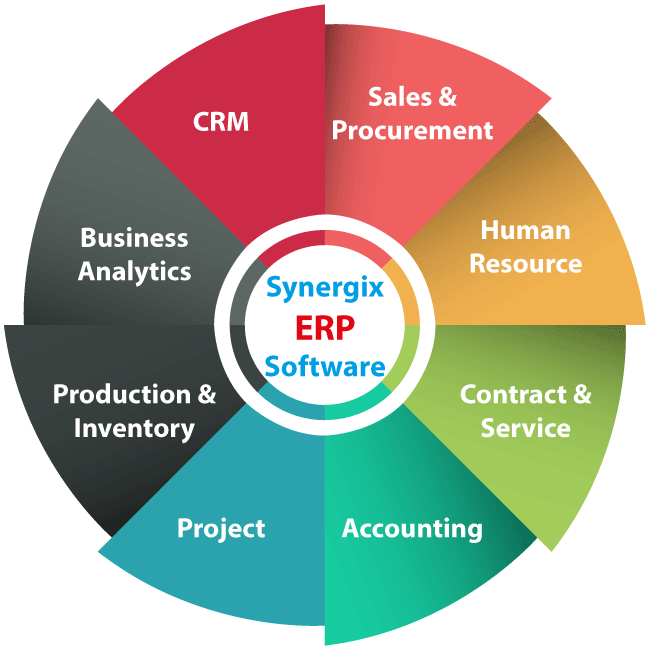 5 Benefits of ERP system in automation