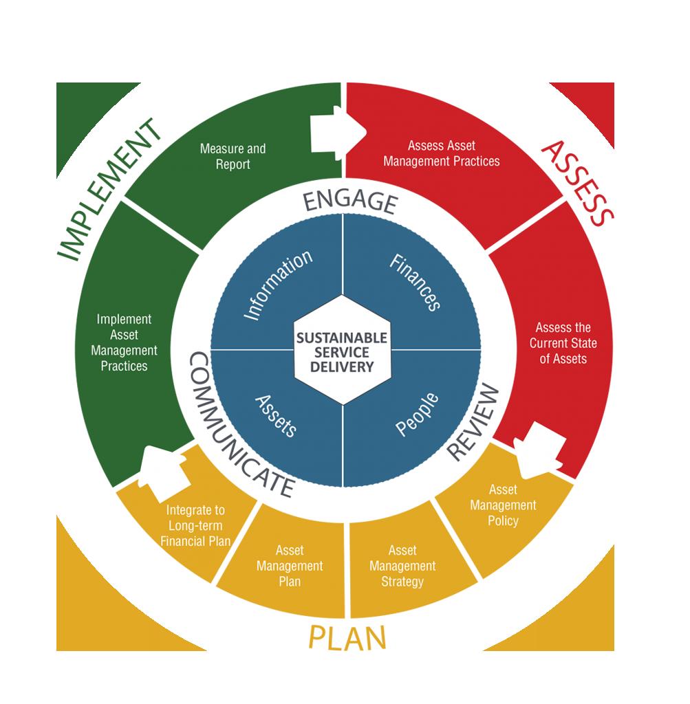 Asset Management Strategy